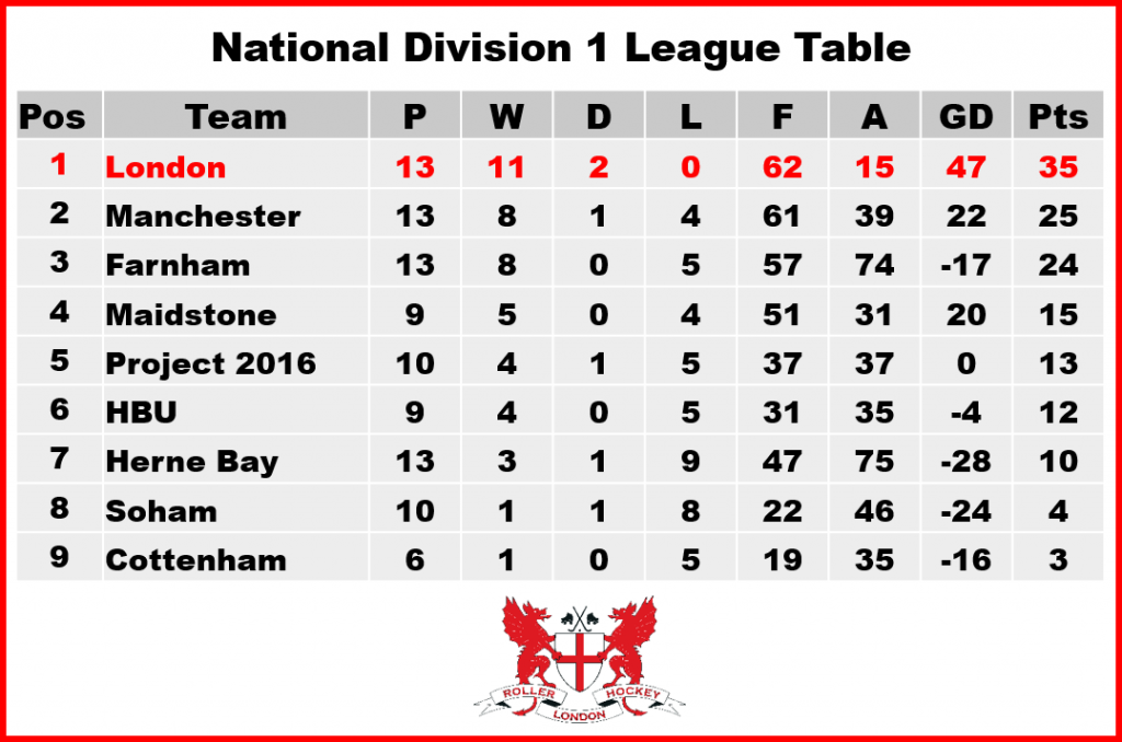 National division 1 london rhc for 1 league table
